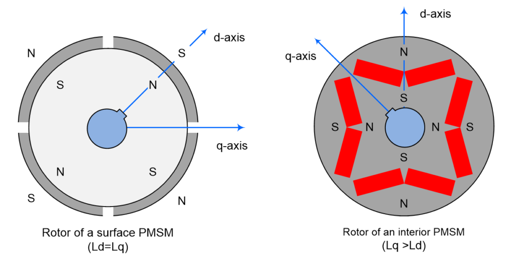 Cross-sectional schematics of permanent-magnet synchronous motors using surface-magnet (SPM) and internal-magnet (IPM)
