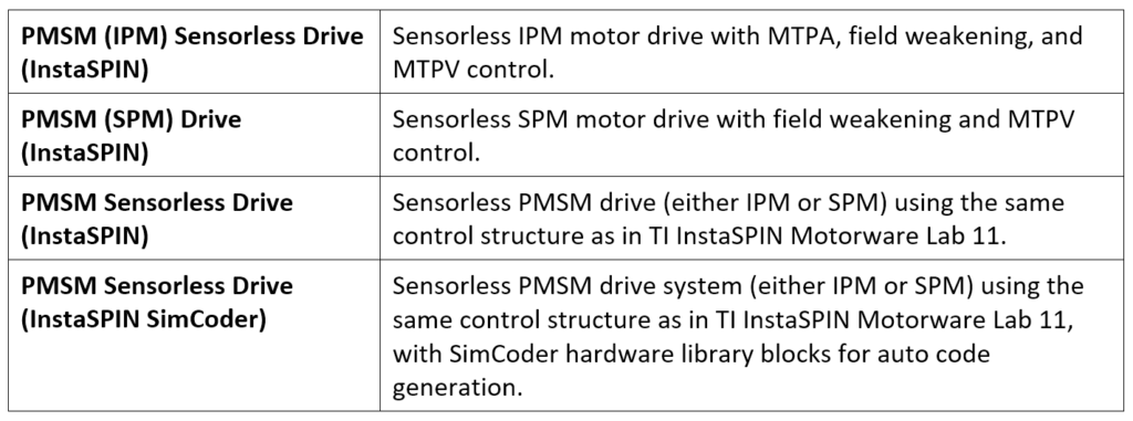 Design templates for sensorless PMSM