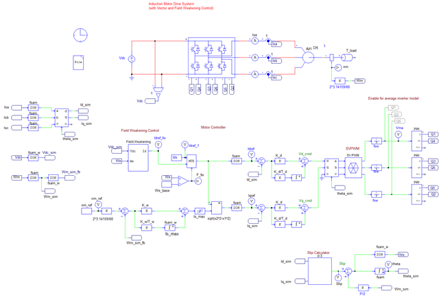 Induction Motor Drive Template