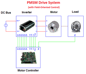 PMSM Drive System (with FOC)