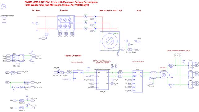 PMSM (IPM) Drive (JMAG-RT) Template