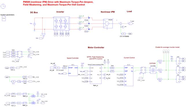 PMSM (nonlinear IPM) Drive Template