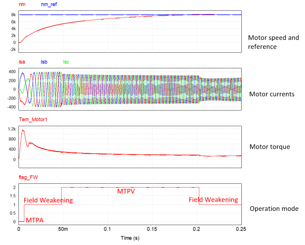 Simulation results from the PMSM (IPM) Drive design template